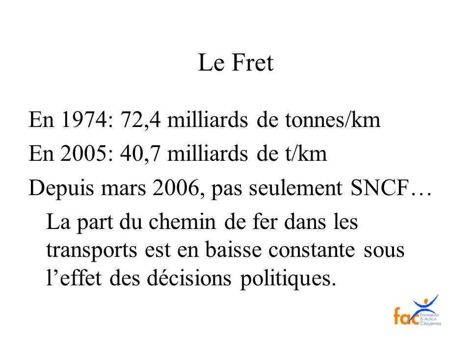 Le Fret En 1974: 72,4 milliards de tonnes/km En 2005: 40,7 milliards de t/km Depuis mars 2006, pas seulement SNCF… La part du chemin de fer dans les t