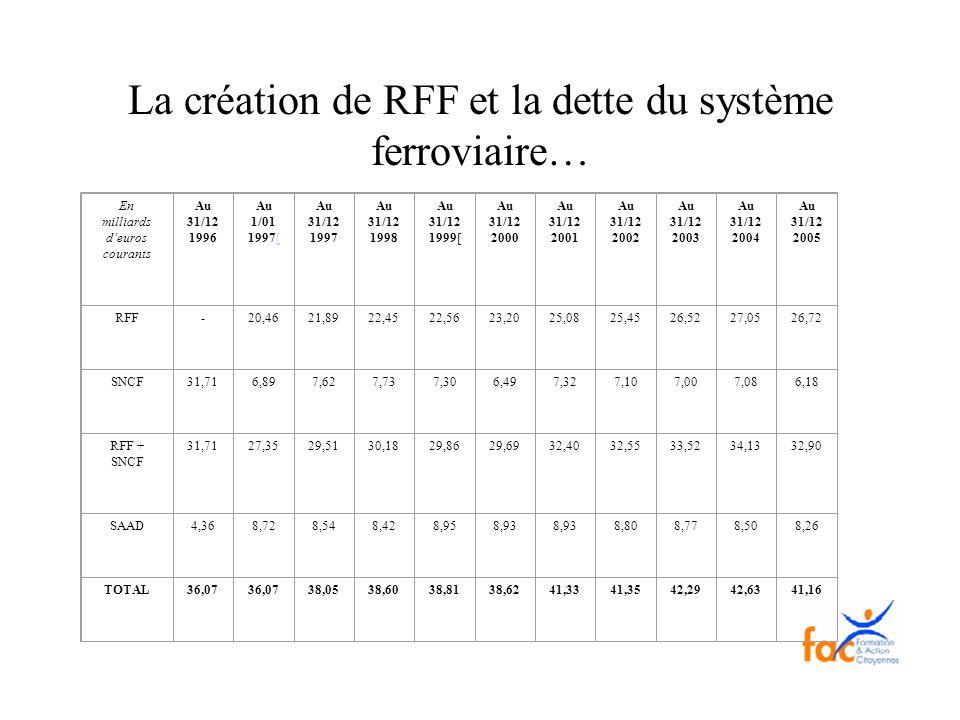 La création de RFF et la dette du système ferroviaire… En milliards deuros courants Au 31/12 1996 Au 1/01 1997[[ Au 31/12 1997 Au 31/12 1998 Au 31/12