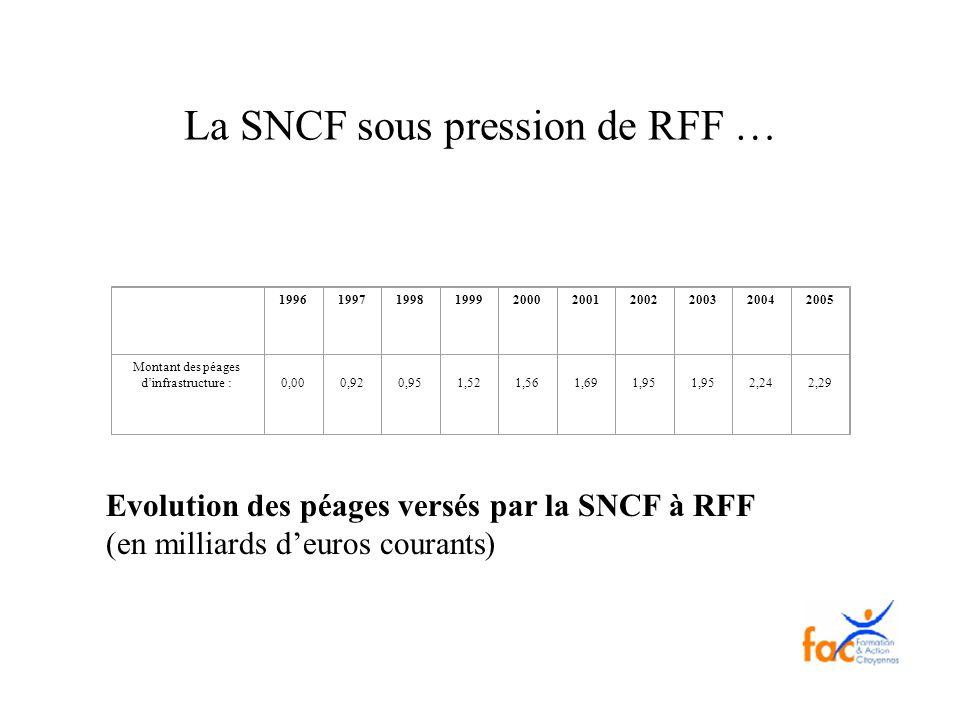 La SNCF sous pression de RFF … 1996199719981999200020012002200320042005 Montant des péages dinfrastructure : 0,00 0,92 0,95 1,52 1,56 1,69 1,95 1,95 2