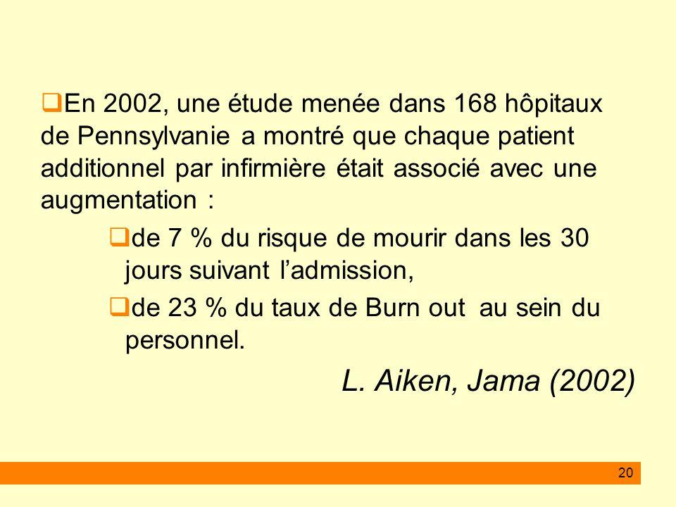 20 En 2002, une étude menée dans 168 hôpitaux de Pennsylvanie a montré que chaque patient additionnel par infirmière était associé avec une augmentation : de 7 % du risque de mourir dans les 30 jours suivant ladmission, de 23 % du taux de Burn out au sein du personnel.