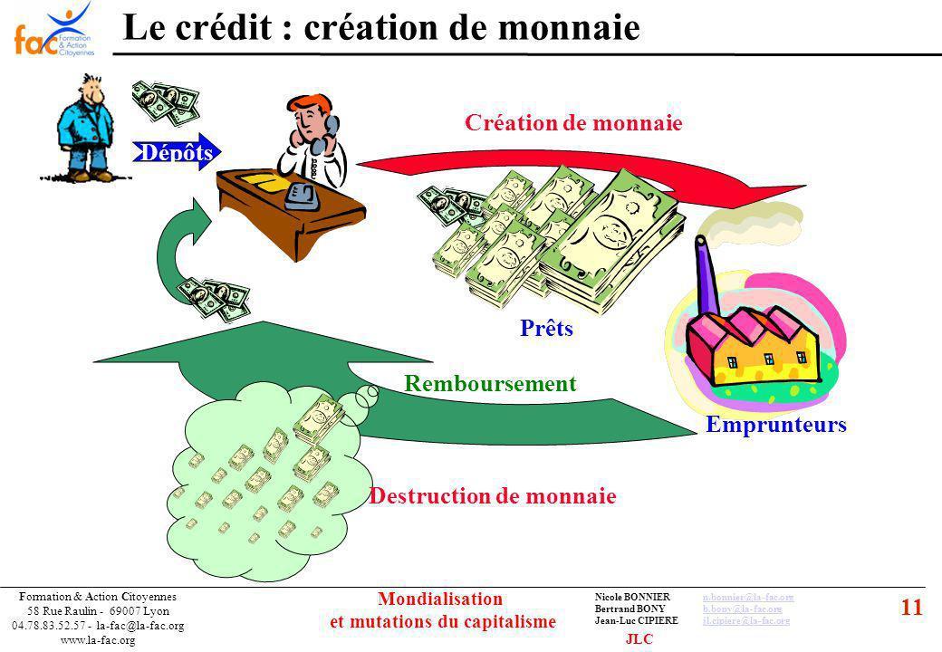 11 Formation & Action Citoyennes 58 Rue Raulin - 69007 Lyon 04.78.83.52.57 - la-fac@la-fac.org www.la-fac.org Nicole BONNIERn.bonnier@la-fac.orgn.bonnier@la-fac.org Bertrand BONYb.bony@la-fac.orgb.bony@la-fac.org Jean-Luc CIPIEREjl.cipiere@la-fac.orgjl.cipiere@la-fac.org Mondialisation et mutations du capitalisme Le crédit : création de monnaie Dépôts Emprunteurs Création de monnaie Destruction de monnaie Remboursement Prêts JLC