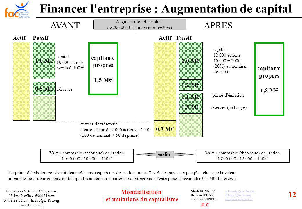 12 Formation & Action Citoyennes 58 Rue Raulin - 69007 Lyon 04.78.83.52.57 - la-fac@la-fac.org www.la-fac.org Nicole BONNIERn.bonnier@la-fac.orgn.bonnier@la-fac.org Bertrand BONYb.bony@la-fac.orgb.bony@la-fac.org Jean-Luc CIPIEREjl.cipiere@la-fac.orgjl.cipiere@la-fac.org Mondialisation et mutations du capitalisme Financer l entreprise : Augmentation de capital 1,0 M 0,5 M ActifPassif capitaux propres 1,5 M 1,0 M 0,5 M ActifPassif capitaux propres 1,8 M 0,1 M 0,2 M 0,3 M capital 10 000 actions nominal 100 réserves capital 12 000 actions 10 000 + 2000 (20%) au nominal de 100 prime d émission réserves (inchangé) entrées de trésorerie contre valeur de 2 000 actions à 150 (100 de nominal + 50 de prime) AVANTAPRES Augmentation du capital de 200 000 en numéraire (+20%) Valeur comptable (théorique) de l action 1 500 000 / 10 000 = 150 Valeur comptable (théorique) de l action 1 800 000 / 12 000 = 150 égalité La prime d émission consiste à demander aux acquéreurs des actions nouvelles de les payer un peu plus cher que la valeur nominale pour tenir compte du fait que les actionnaires antérieurs ont permis à l entreprise d accumuler 0,5 M de réserves JLC