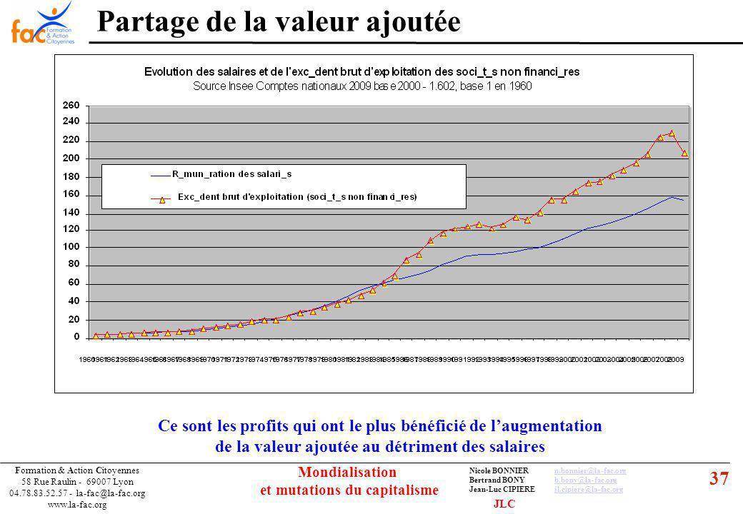 37 Formation & Action Citoyennes 58 Rue Raulin - 69007 Lyon 04.78.83.52.57 - la-fac@la-fac.org www.la-fac.org Nicole BONNIERn.bonnier@la-fac.orgn.bonnier@la-fac.org Bertrand BONYb.bony@la-fac.orgb.bony@la-fac.org Jean-Luc CIPIEREjl.cipiere@la-fac.orgjl.cipiere@la-fac.org Mondialisation et mutations du capitalisme Partage de la valeur ajoutée Ce sont les profits qui ont le plus bénéficié de laugmentation de la valeur ajoutée au détriment des salaires JLC