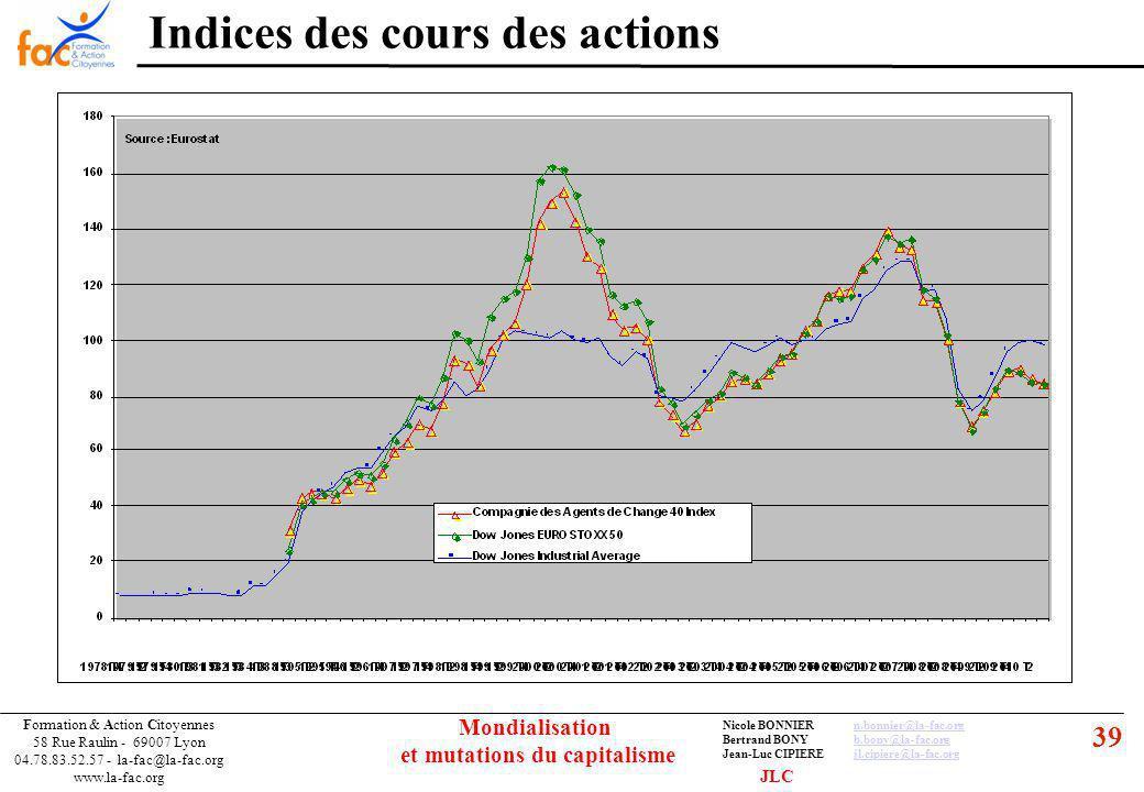 39 Formation & Action Citoyennes 58 Rue Raulin - 69007 Lyon 04.78.83.52.57 - la-fac@la-fac.org www.la-fac.org Nicole BONNIERn.bonnier@la-fac.orgn.bonnier@la-fac.org Bertrand BONYb.bony@la-fac.orgb.bony@la-fac.org Jean-Luc CIPIEREjl.cipiere@la-fac.orgjl.cipiere@la-fac.org Mondialisation et mutations du capitalisme Indices des cours des actions JLC