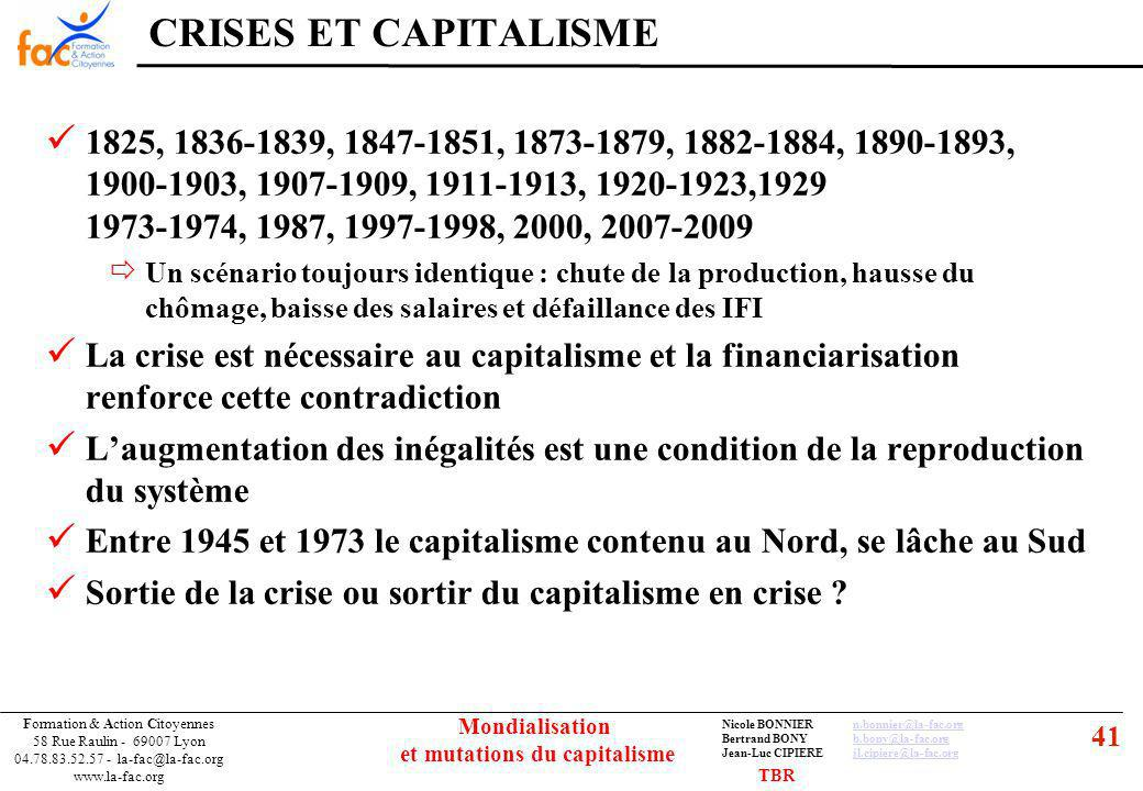 41 Formation & Action Citoyennes 58 Rue Raulin - 69007 Lyon 04.78.83.52.57 - la-fac@la-fac.org www.la-fac.org Nicole BONNIERn.bonnier@la-fac.orgn.bonnier@la-fac.org Bertrand BONYb.bony@la-fac.orgb.bony@la-fac.org Jean-Luc CIPIEREjl.cipiere@la-fac.orgjl.cipiere@la-fac.org Mondialisation et mutations du capitalisme CRISES ET CAPITALISME 1825, 1836-1839, 1847-1851, 1873-1879, 1882-1884, 1890-1893, 1900-1903, 1907-1909, 1911-1913, 1920-1923,1929 1973-1974, 1987, 1997-1998, 2000, 2007-2009 Un scénario toujours identique : chute de la production, hausse du chômage, baisse des salaires et défaillance des IFI La crise est nécessaire au capitalisme et la financiarisation renforce cette contradiction Laugmentation des inégalités est une condition de la reproduction du système Entre 1945 et 1973 le capitalisme contenu au Nord, se lâche au Sud Sortie de la crise ou sortir du capitalisme en crise .