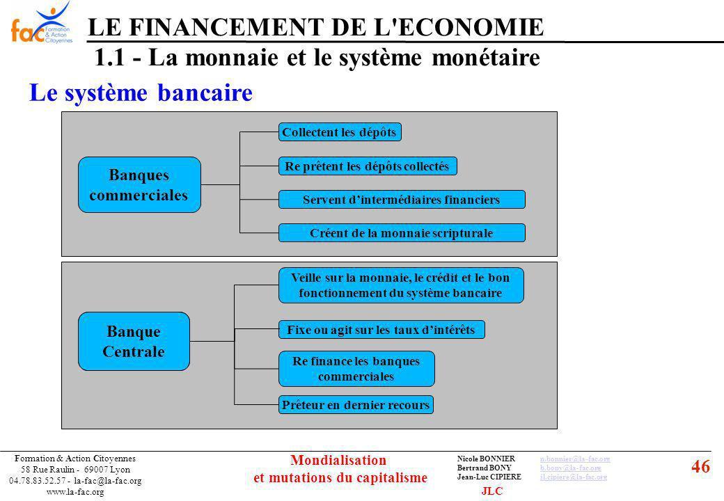 46 Formation & Action Citoyennes 58 Rue Raulin - 69007 Lyon 04.78.83.52.57 - la-fac@la-fac.org www.la-fac.org Nicole BONNIERn.bonnier@la-fac.orgn.bonnier@la-fac.org Bertrand BONYb.bony@la-fac.orgb.bony@la-fac.org Jean-Luc CIPIEREjl.cipiere@la-fac.orgjl.cipiere@la-fac.org Mondialisation et mutations du capitalisme LE FINANCEMENT DE L ECONOMIE 1.1 - La monnaie et le système monétaire Le système bancaire JLC Banques commerciales Collectent les dépôts Re prêtent les dépôts collectés Servent dintermédiaires financiers Créent de la monnaie scripturale Banque Centrale Veille sur la monnaie, le crédit et le bon fonctionnement du système bancaire Fixe ou agit sur les taux dintérêts Re finance les banques commerciales Prêteur en dernier recours Banque Centrale