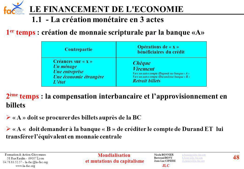 48 Formation & Action Citoyennes 58 Rue Raulin - 69007 Lyon 04.78.83.52.57 - la-fac@la-fac.org www.la-fac.org Nicole BONNIERn.bonnier@la-fac.orgn.bonnier@la-fac.org Bertrand BONYb.bony@la-fac.orgb.bony@la-fac.org Jean-Luc CIPIEREjl.cipiere@la-fac.orgjl.cipiere@la-fac.org Mondialisation et mutations du capitalisme LE FINANCEMENT DE L ECONOMIE 1.1 - La création monétaire en 3 actes 1 er temps : création de monnaie scripturale par la banque «A» Contrepartie Créances sur « x » Un ménage Une entreprise Une économie étrangère L état Chèque Virement Vers un autre compte (Dupont) sur banque « A » Vers un autre compte (Durand )sur banque « B » Retrait billets Opérations de « x » bénéficiaires du crédit 2 ème temps : la compensation interbancaire et lapprovisionnement en billets « A » doit se procurer des billets auprès de la BC « A « doit demander à la banque « B » de créditer le compte de Durand ET lui transférer léquivalent en monnaie centrale JLC