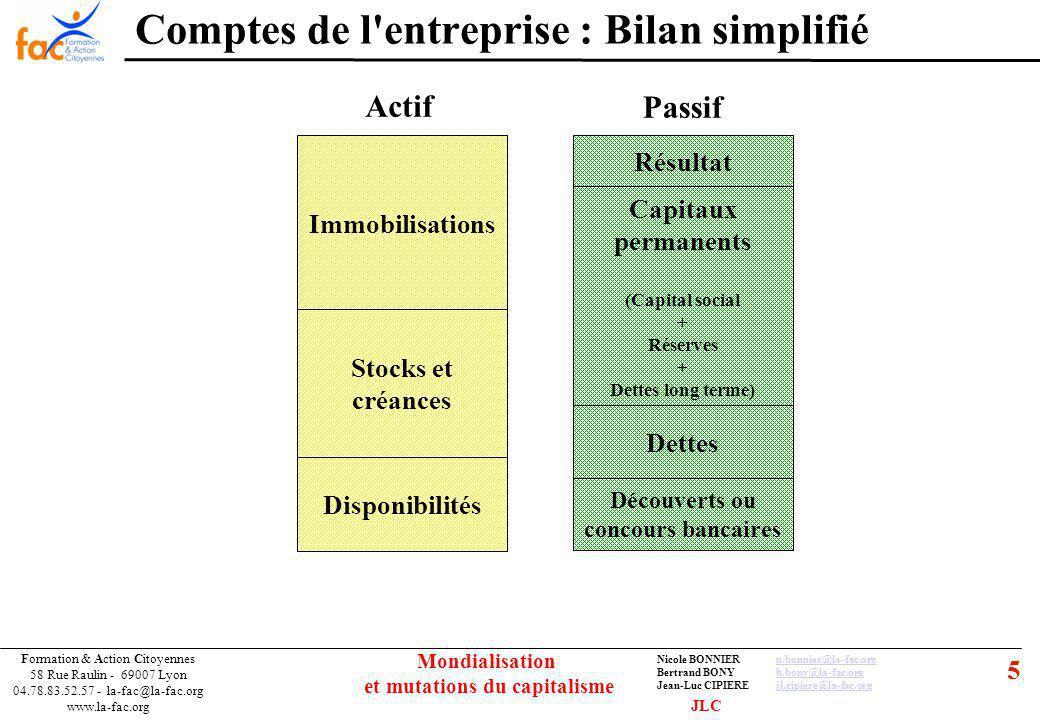 5 Formation & Action Citoyennes 58 Rue Raulin - 69007 Lyon 04.78.83.52.57 - la-fac@la-fac.org www.la-fac.org Nicole BONNIERn.bonnier@la-fac.orgn.bonnier@la-fac.org Bertrand BONYb.bony@la-fac.orgb.bony@la-fac.org Jean-Luc CIPIEREjl.cipiere@la-fac.orgjl.cipiere@la-fac.org Mondialisation et mutations du capitalisme Comptes de l entreprise : Bilan simplifié Immobilisations Capitaux permanents (Capital social + Réserves + Dettes long terme) Stocks et créances Disponibilités Dettes Découverts ou concours bancaires Résultat Actif Passif JLC