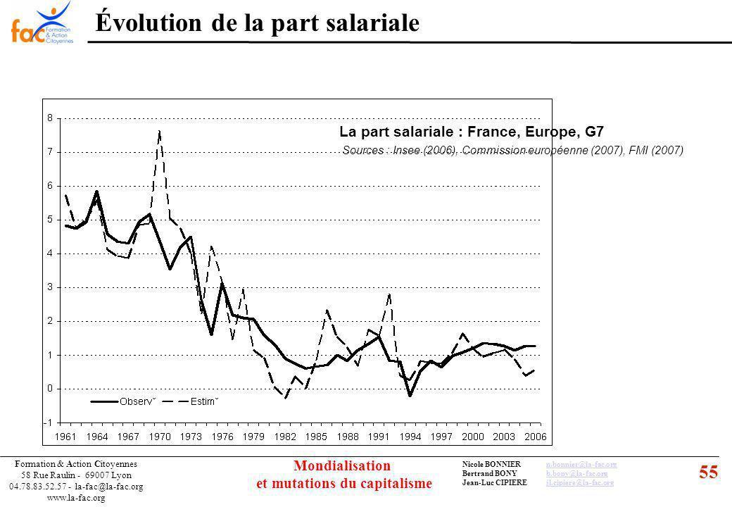 55 Formation & Action Citoyennes 58 Rue Raulin - 69007 Lyon 04.78.83.52.57 - la-fac@la-fac.org www.la-fac.org Nicole BONNIERn.bonnier@la-fac.orgn.bonnier@la-fac.org Bertrand BONYb.bony@la-fac.orgb.bony@la-fac.org Jean-Luc CIPIEREjl.cipiere@la-fac.orgjl.cipiere@la-fac.org Mondialisation et mutations du capitalisme La part salariale : France, Europe, G7 Sources : Insee (2006), Commission européenne (2007), FMI (2007) Évolution de la part salariale