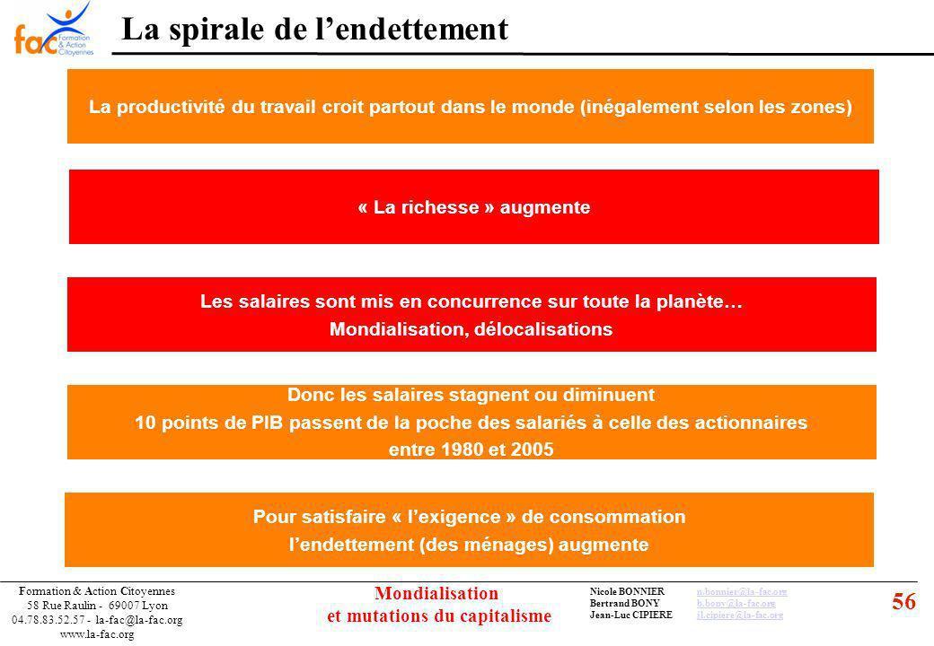 56 Formation & Action Citoyennes 58 Rue Raulin - 69007 Lyon 04.78.83.52.57 - la-fac@la-fac.org www.la-fac.org Nicole BONNIERn.bonnier@la-fac.orgn.bonnier@la-fac.org Bertrand BONYb.bony@la-fac.orgb.bony@la-fac.org Jean-Luc CIPIEREjl.cipiere@la-fac.orgjl.cipiere@la-fac.org Mondialisation et mutations du capitalisme La productivité du travail croit partout dans le monde (inégalement selon les zones) « La richesse » augmente Donc les salaires stagnent ou diminuent 10 points de PIB passent de la poche des salariés à celle des actionnaires entre 1980 et 2005 Pour satisfaire « lexigence » de consommation lendettement (des ménages) augmente Les salaires sont mis en concurrence sur toute la planète… Mondialisation, délocalisations La spirale de lendettement