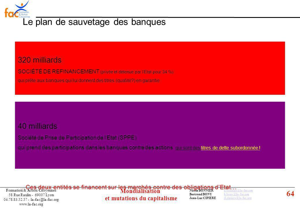 64 Formation & Action Citoyennes 58 Rue Raulin - 69007 Lyon 04.78.83.52.57 - la-fac@la-fac.org www.la-fac.org Nicole BONNIERn.bonnier@la-fac.orgn.bonnier@la-fac.org Bertrand BONYb.bony@la-fac.orgb.bony@la-fac.org Jean-Luc CIPIEREjl.cipiere@la-fac.orgjl.cipiere@la-fac.org Mondialisation et mutations du capitalisme Le plan de sauvetage des banques 320 milliards SOCIÉTÉ DE REFINANCEMENT (privée et détenue par lEtat pour 34 %) qui prête aux banques qui lui donnent des titres (qualité ) en garantie 40 milliards Société de Prise de Participation de lEtat (SPPE) qui prend des participations dans les banques contre des actions qui sont des titres de dette subordonnée .