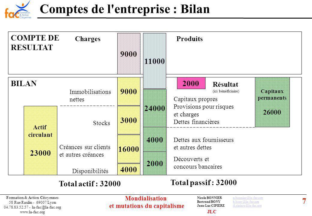 7 Formation & Action Citoyennes 58 Rue Raulin - 69007 Lyon 04.78.83.52.57 - la-fac@la-fac.org www.la-fac.org Nicole BONNIERn.bonnier@la-fac.orgn.bonnier@la-fac.org Bertrand BONYb.bony@la-fac.orgb.bony@la-fac.org Jean-Luc CIPIEREjl.cipiere@la-fac.orgjl.cipiere@la-fac.org Mondialisation et mutations du capitalisme COMPTE DE RESULTAT BILAN Comptes de l entreprise : Bilan 9000 4000 16000 11000 9000 4000 24000 3000 2000 ChargesProduits Résultat (ici bénéficiaire) Capitaux propres Provisions pour risques et charges Dettes financières Dettes aux fournisseurs et autres dettes Découverts et concours bancaires Disponibilités Créances sur clients et autres créances Stocks Immobilisations nettes Actif circulant 23000 Total actif : 32000 Total passif : 32000 Capitaux permanents 26000 JLC