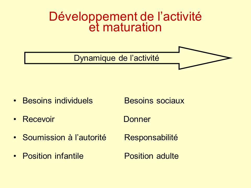 Développement de lactivité et maturation Besoins individuels Besoins sociaux Recevoir Donner Soumission à lautoritéResponsabilité Position infantilePosition adulte Dynamique de lactivité