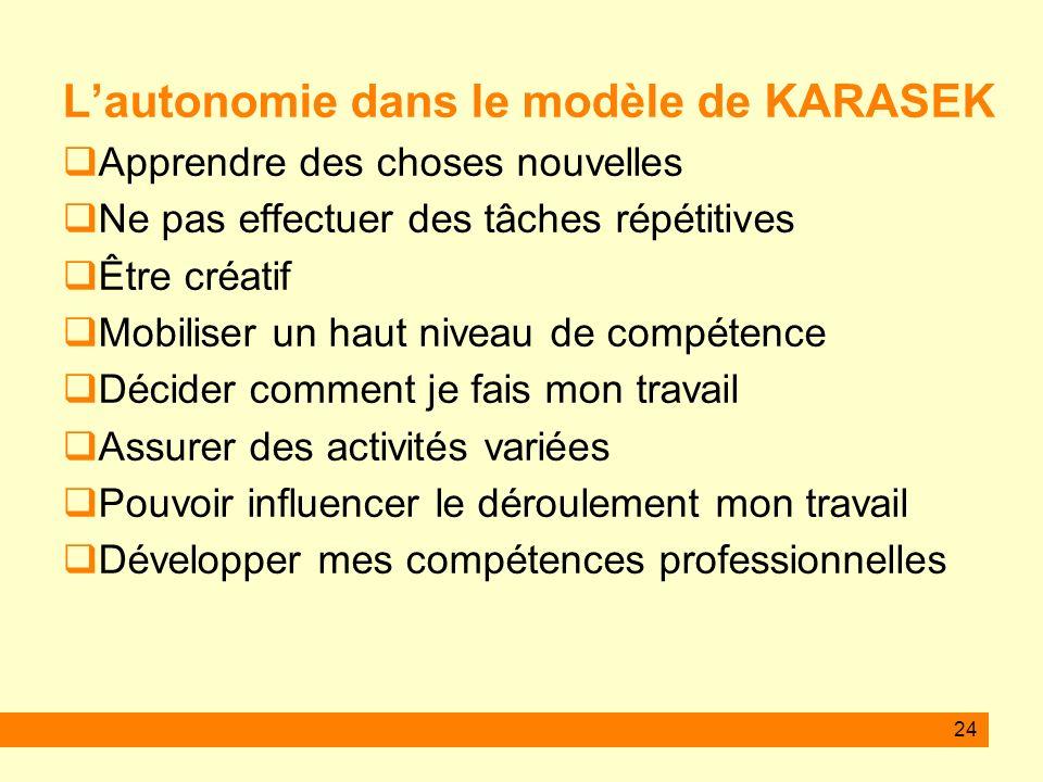 24 Lautonomie dans le modèle de KARASEK Apprendre des choses nouvelles Ne pas effectuer des tâches répétitives Être créatif Mobiliser un haut niveau d
