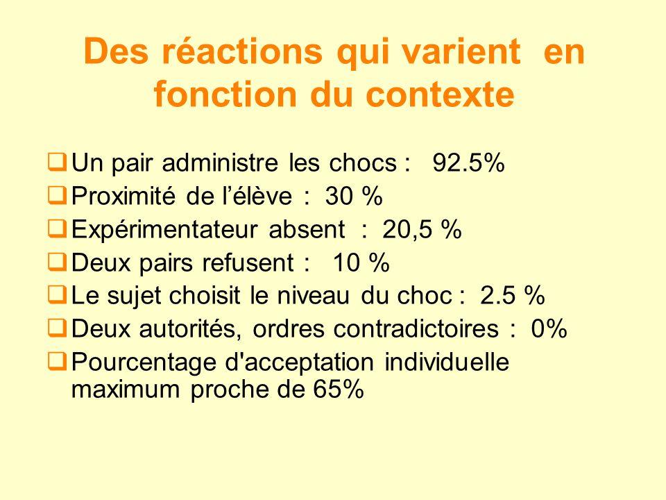 Des réactions qui varient en fonction du contexte Un pair administre les chocs : 92.5% Proximité de lélève : 30 % Expérimentateur absent : 20,5 % Deux