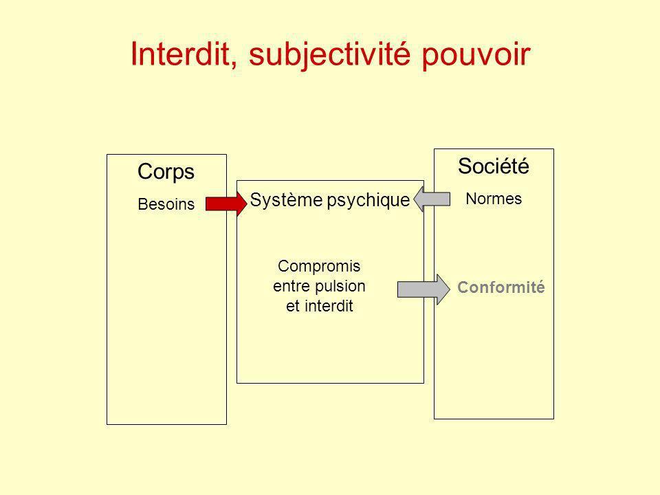 Interdit, subjectivité pouvoir Corps Besoins Société Normes Système psychique Conformité Compromis entre pulsion et interdit