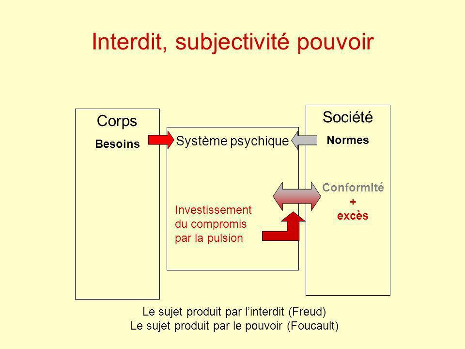 Interdit, subjectivité pouvoir Corps Besoins Société Normes Système psychique Investissement du compromis par la pulsion Le sujet produit par linterdi