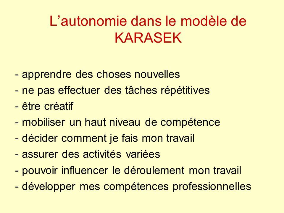 Lautonomie dans le modèle de KARASEK - apprendre des choses nouvelles - ne pas effectuer des tâches répétitives - être créatif - mobiliser un haut niveau de compétence - décider comment je fais mon travail - assurer des activités variées - pouvoir influencer le déroulement mon travail - développer mes compétences professionnelles