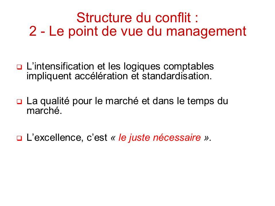 Structure du conflit : 2 - Le point de vue du management Lintensification et les logiques comptables impliquent accélération et standardisation. La qu