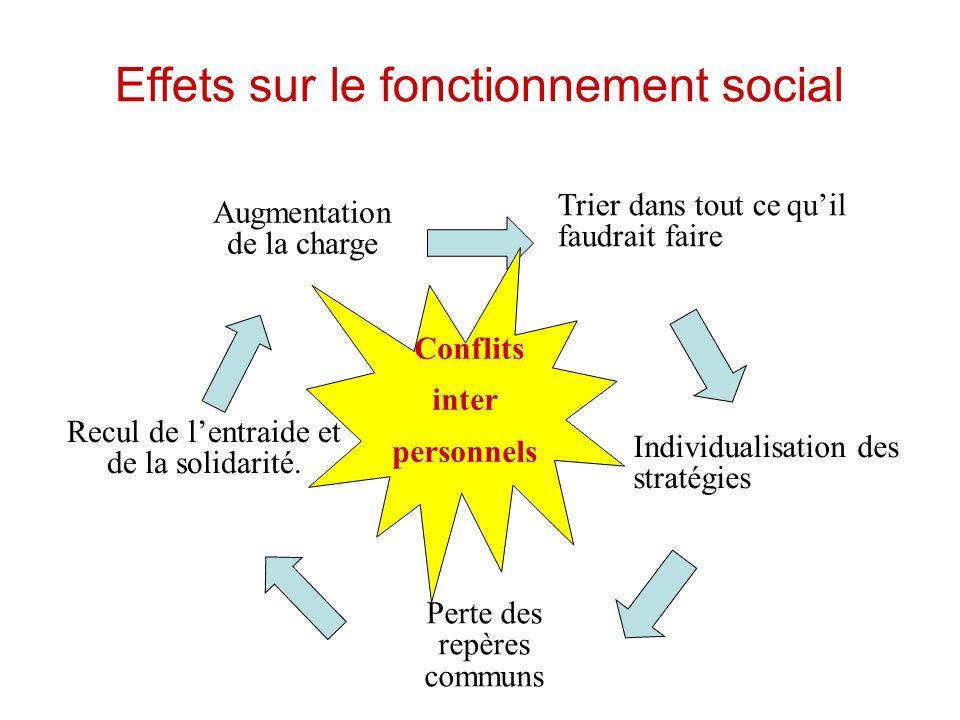 Effets sur le fonctionnement social Augmentation de la charge Trier dans tout ce quil faudrait faire Individualisation des stratégies Perte des repère