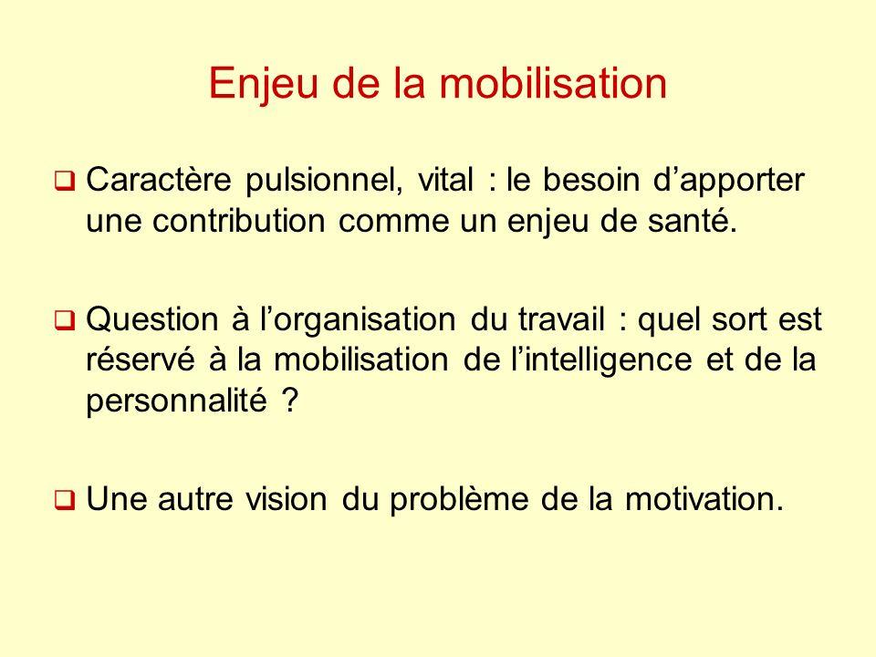 Enjeu de la mobilisation Caractère pulsionnel, vital : le besoin dapporter une contribution comme un enjeu de santé. Question à lorganisation du trava