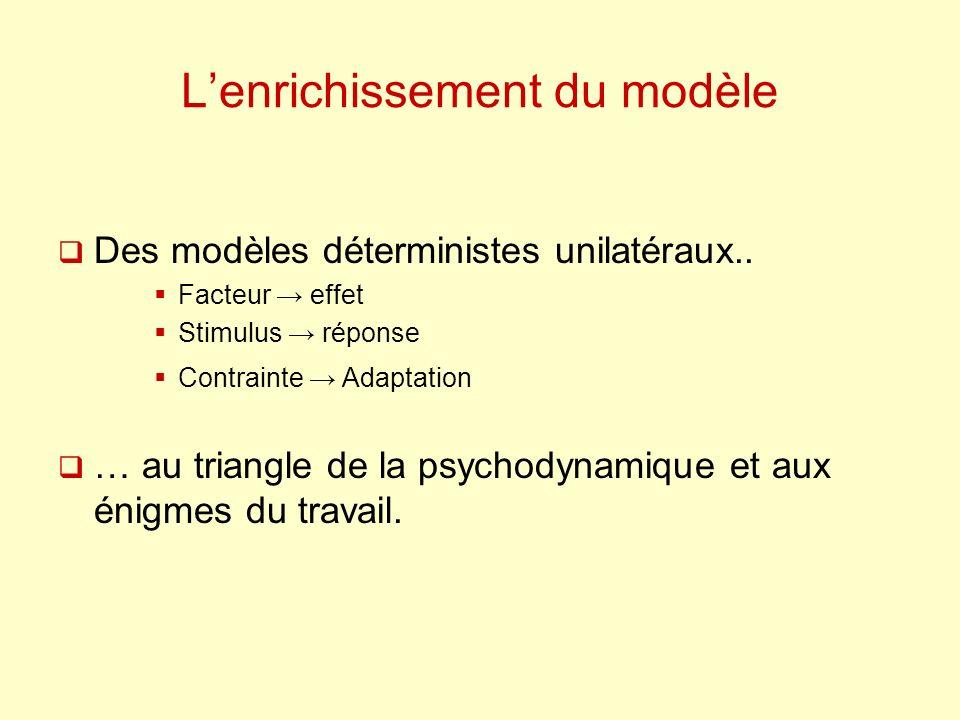 Lenrichissement du modèle Des modèles déterministes unilatéraux.. Facteur effet Stimulus réponse Contrainte Adaptation … au triangle de la psychodynam