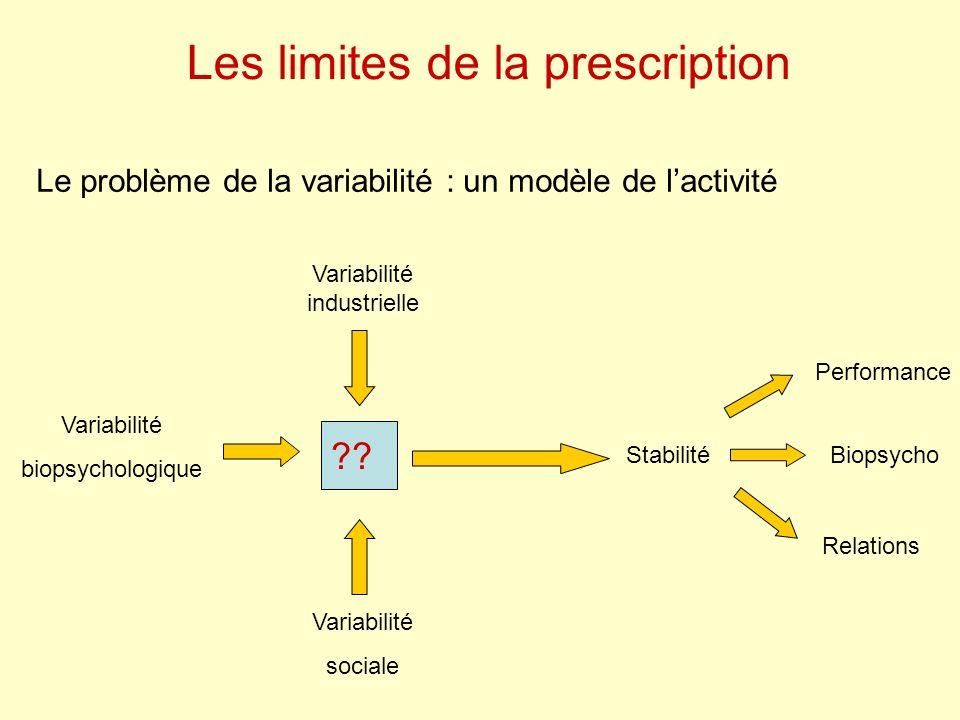 Les limites de la prescription Le problème de la variabilité : un modèle de lactivité Variabilité industrielle Variabilité sociale Variabilité biopsyc