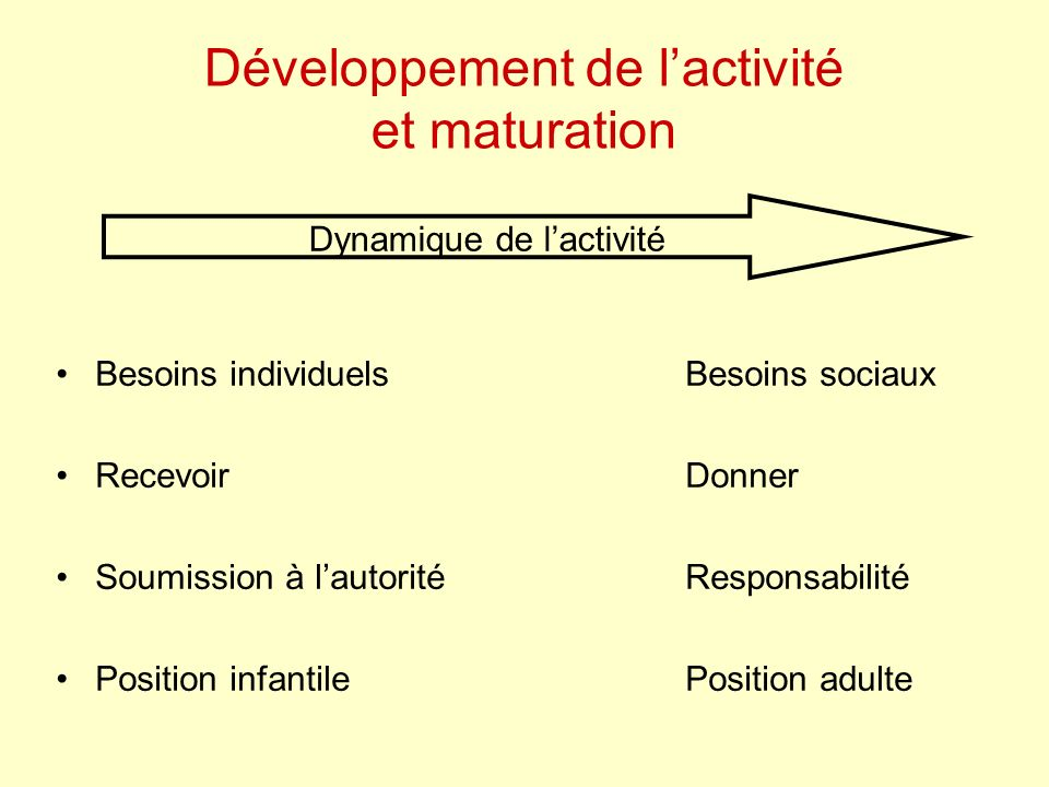 Développement de lactivité et maturation Besoins individuels Besoins sociaux RecevoirDonner Soumission à lautoritéResponsabilité Position infantilePosition adulte Dynamique de lactivité