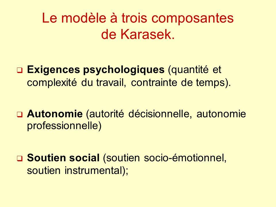 Le modèle à trois composantes de Karasek. Exigences psychologiques (quantité et complexité du travail, contrainte de temps). Autonomie (autorité décis