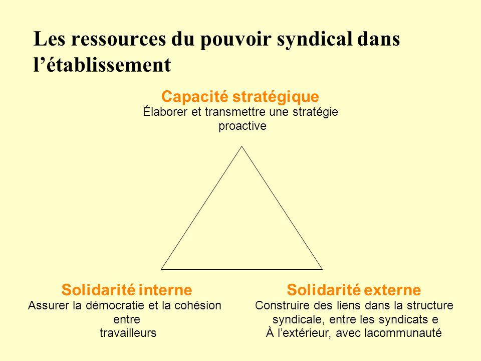 Capacité stratégique Élaborer et transmettre une stratégie proactive Solidarité externe Construire des liens dans la structure syndicale, entre les sy