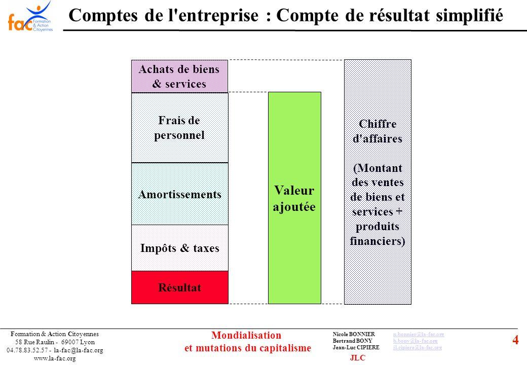 55 Formation & Action Citoyennes 58 Rue Raulin - 69007 Lyon 04.78.83.52.57 - la-fac@la-fac.org www.la-fac.org Nicole BONNIERn.bonnier@la-fac.orgn.bonnier@la-fac.org Bertrand BONYb.bony@la-fac.orgb.bony@la-fac.org Jean-Luc CIPIEREjl.cipiere@la-fac.orgjl.cipiere@la-fac.org Mondialisation et mutations du capitalisme La productivité du travail croit partout dans le monde (inégalement selon les zones) « La richesse » augmente Donc les salaires stagnent ou diminuent 10 points de PIB passent de la poche des salariés à celle des actionnaires entre 1980 et 2005 Pour satisfaire « lexigence » de consommation lendettement (des ménages) augmente Les salaires sont mis en concurrence sur toute la planète… Mondialisation, délocalisations La spirale de lendettement JLC