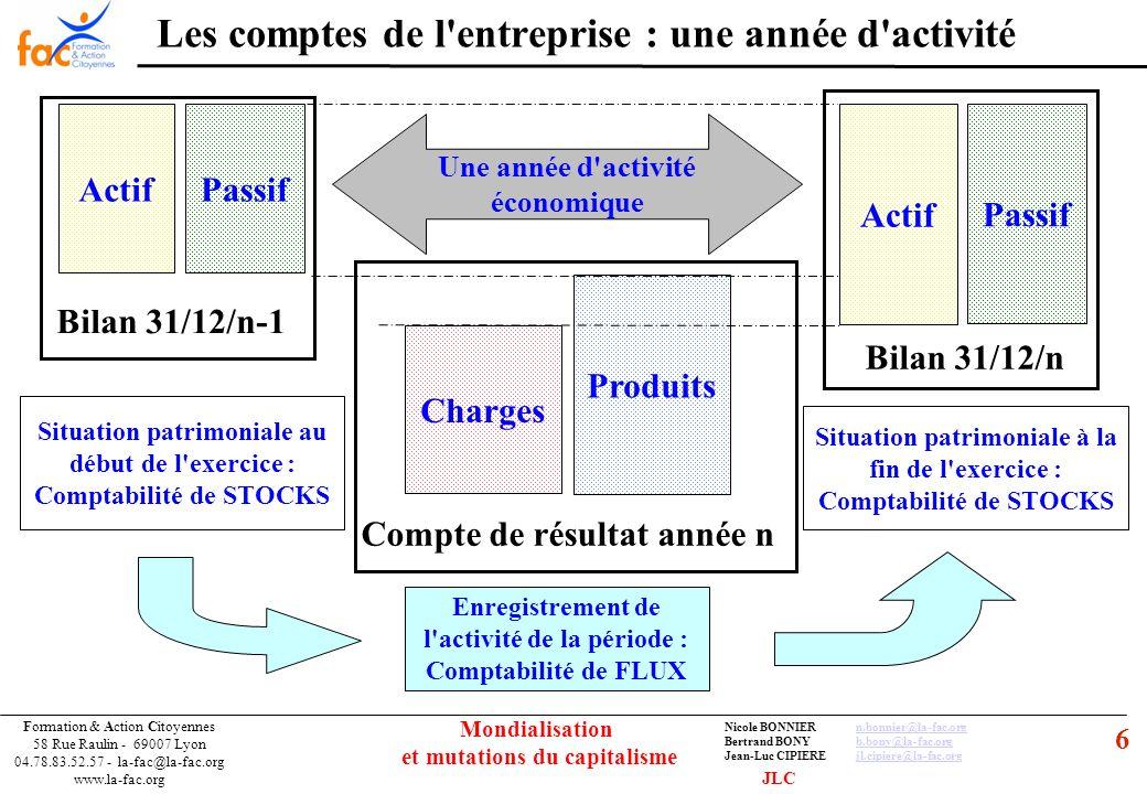 47 Formation & Action Citoyennes 58 Rue Raulin - 69007 Lyon 04.78.83.52.57 - la-fac@la-fac.org www.la-fac.org Nicole BONNIERn.bonnier@la-fac.orgn.bonnier@la-fac.org Bertrand BONYb.bony@la-fac.orgb.bony@la-fac.org Jean-Luc CIPIEREjl.cipiere@la-fac.orgjl.cipiere@la-fac.org Mondialisation et mutations du capitalisme LE FINANCEMENT DE L ECONOMIE 1 - La monnaie et le système monétaire Le financement des activités économiques par le crédit aux entreprises et aux ménages Avec 2 modalités distinctes : Prélèvement sur les ressources dépargne La banque est un intermédiaire qui transforme lépargne court terme en emprunts à long terme Création monétaire Réservée aux banques de dépôt inscrites à lAFB (Les autres banques se procurent la monnaie sur les marchés monétaire ou financier) Crédit = création de monnaie scripturale en contrepartie dun créance sur léconomie JLC