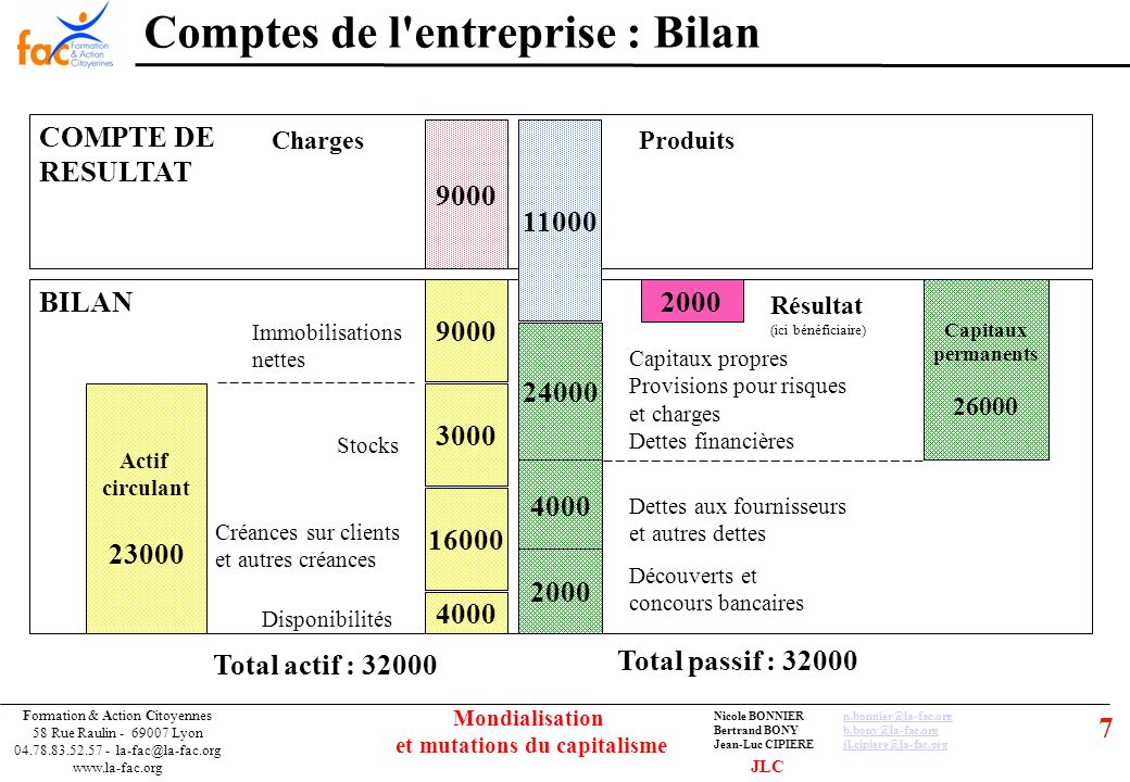 8 Formation & Action Citoyennes 58 Rue Raulin - 69007 Lyon 04.78.83.52.57 - la-fac@la-fac.org www.la-fac.org Nicole BONNIERn.bonnier@la-fac.orgn.bonnier@la-fac.org Bertrand BONYb.bony@la-fac.orgb.bony@la-fac.org Jean-Luc CIPIEREjl.cipiere@la-fac.orgjl.cipiere@la-fac.org Mondialisation et mutations du capitalisme BILAN Comptes de l entreprise : Résultat et Dividendes COMPTE DE RESULTAT ChargesProduits Achats de biens et services Frais de personnel Dotations aux amortissements Charges financières Impôts et taxes Ventes de biens et services Produits financiers Dividendes Bénéfices non distribués ajoutés aux réserves Bénéfices distribués aux actionnaires JLC