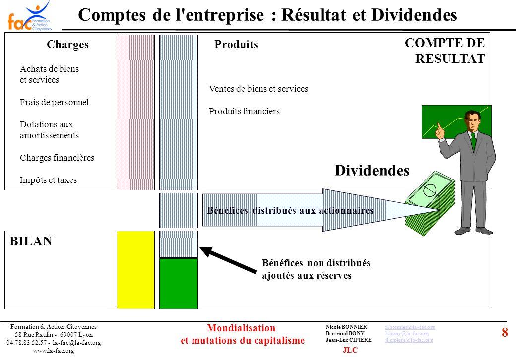 9 Formation & Action Citoyennes 58 Rue Raulin - 69007 Lyon 04.78.83.52.57 - la-fac@la-fac.org www.la-fac.org Nicole BONNIERn.bonnier@la-fac.orgn.bonnier@la-fac.org Bertrand BONYb.bony@la-fac.orgb.bony@la-fac.org Jean-Luc CIPIEREjl.cipiere@la-fac.orgjl.cipiere@la-fac.org Mondialisation et mutations du capitalisme Entreprise : répartition de la valeur ajoutée Valeur ajoutée Frais de personnel Amortissements Résultat Impôts & taxes Résultat distribué Amortissements = + Autofinancement Résultat non distribué Administrations publiques Salariés Actionnaires Financement des investissements JLC