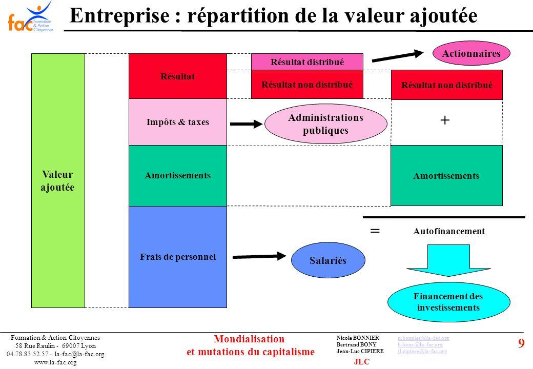 10 Formation & Action Citoyennes 58 Rue Raulin - 69007 Lyon 04.78.83.52.57 - la-fac@la-fac.org www.la-fac.org Nicole BONNIERn.bonnier@la-fac.orgn.bonnier@la-fac.org Bertrand BONYb.bony@la-fac.orgb.bony@la-fac.org Jean-Luc CIPIEREjl.cipiere@la-fac.orgjl.cipiere@la-fac.org Mondialisation et mutations du capitalisme Financer l entreprise : Crédit Capitaux propres 1,5 M Autres dettes 0,5 M ActifPassif Entrées de trésorerie = 0.3 M versés par la banque Capitaux propres 1,5 M Dettes à long terme 0,3 M ActifPassif AVANTAPRES Emprunt bancaire de 0,3 M sur 5 ans Autres dettes 0,5 M 0,3 M JLC