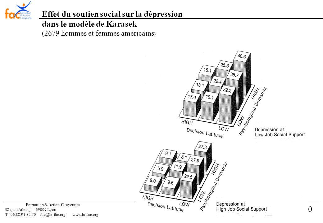 10 Formation & Action Citoyennes 38 quai Arloing - 69009 Lyon T : 06.88.91.82.70 fac@la-fac.orgwww.la-fac.org Effet du soutien social sur la dépression dans le modèle de Karasek (2679 hommes et femmes américains )