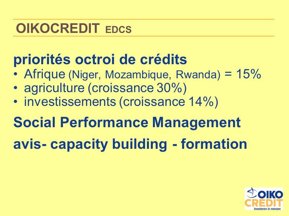 OIKOCREDIT EDCS priorités octroi de crédits Afrique (Niger, Mozambique, Rwanda) = 15% agriculture (croissance 30%) investissements (croissance 14%) Social Performance Management avis- capacity building - formation