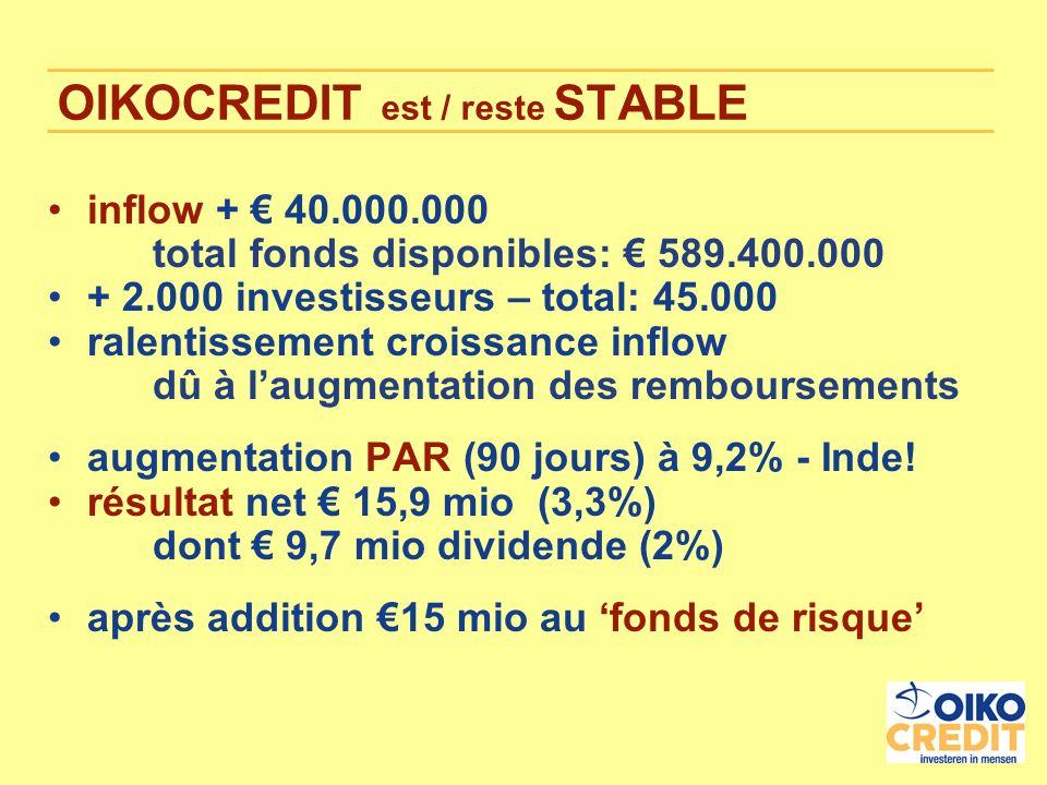 OIKOCREDIT est / reste STABLE inflow + 40.000.000 total fonds disponibles: 589.400.000 + 2.000 investisseurs – total: 45.000 ralentissement croissance inflow dû à laugmentation des remboursements augmentation PAR (90 jours) à 9,2% - Inde.