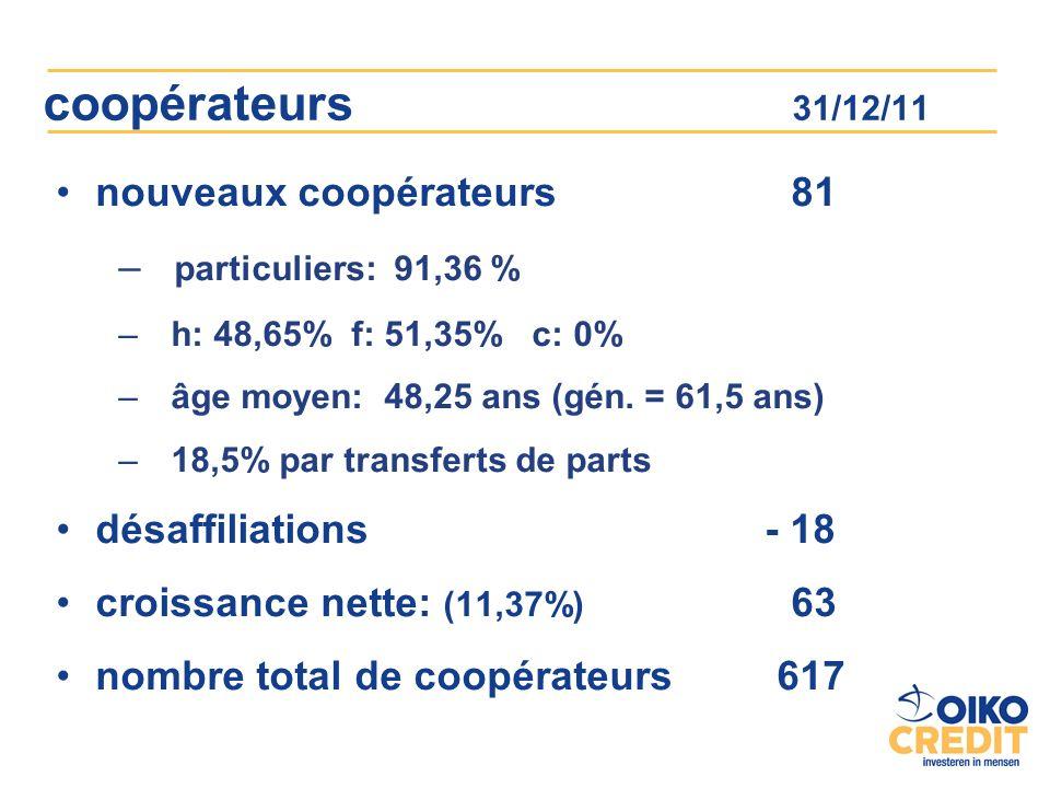 coopérateurs 31/12/11 nouveaux coopérateurs 81 – particuliers: 91,36 % – h: 48,65% f: 51,35% c: 0% – âge moyen: 48,25 ans (gén.