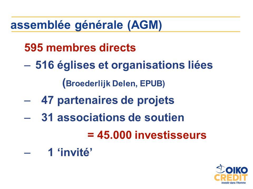 assemblée générale (AGM) 595 membres directs – 516 églises et organisations liées ( Broederlijk Delen, EPUB) – 47 partenaires de projets – 31 associations de soutien = 45.000 investisseurs – 1 invité