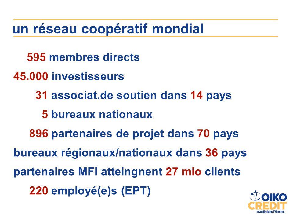 un réseau coopératif mondial 595 membres directs 45.000 investisseurs 31 associat.de soutien dans 14 pays 5 bureaux nationaux 896 partenaires de projet dans 70 pays bureaux régionaux/nationaux dans 36 pays partenaires MFI atteingnent 27 mio clients 220 employé(e)s (EPT)