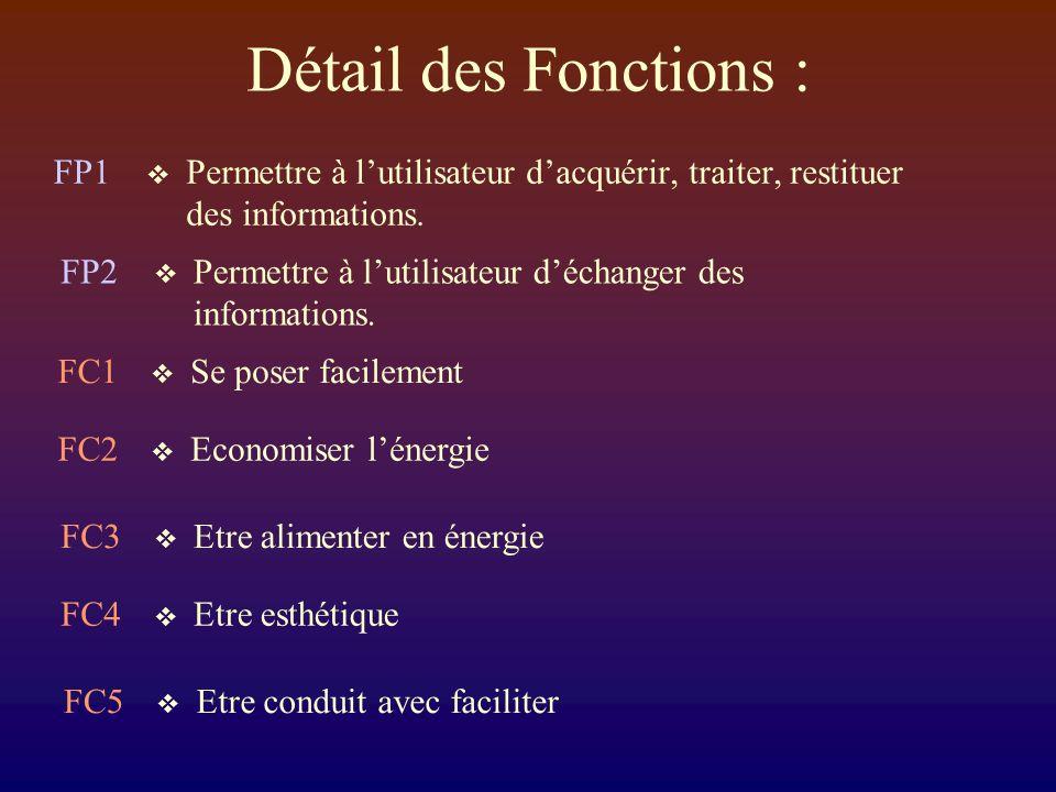 Détail des Fonctions : Permettre à lutilisateur dacquérir, traiter, restituer des informations.