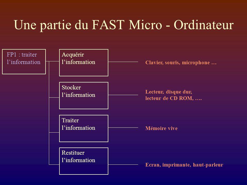 Une partie du FAST Micro - Ordinateur FP1 : traiter linformation Acquérir linformation Stocker linformation Traiter linformation Clavier, souris, microphone … Lecteur, disque dur, lecteur de CD ROM, ….