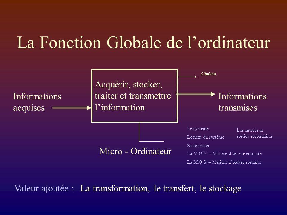 La Fonction Globale de lordinateur Micro - Ordinateur Informations acquises Acquérir, stocker, traiter et transmettre linformation Informations transmises Chaleur Le système Le nom du système Sa fonction La M.O.E.