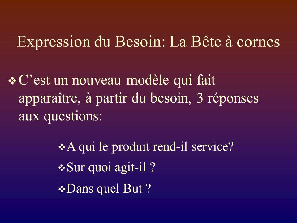 Expression du Besoin: La Bête à cornes Cest un nouveau modèle qui fait apparaître, à partir du besoin, 3 réponses aux questions: A qui le produit rend-il service.