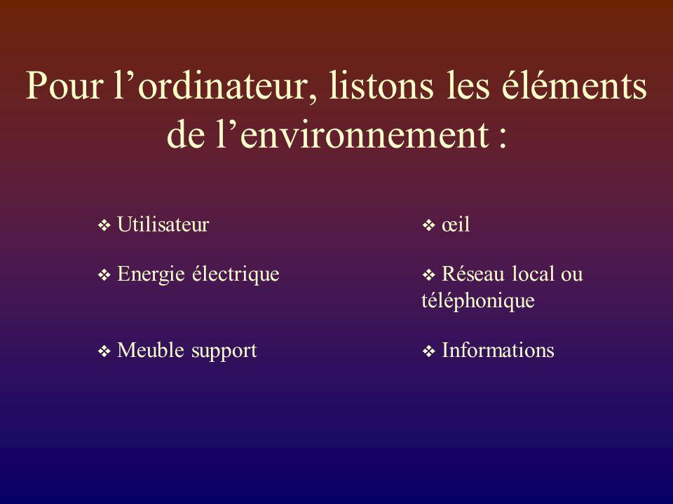 Pour lordinateur, listons les éléments de lenvironnement : Utilisateur Energie électrique Meuble support œil Réseau local ou téléphonique Informations