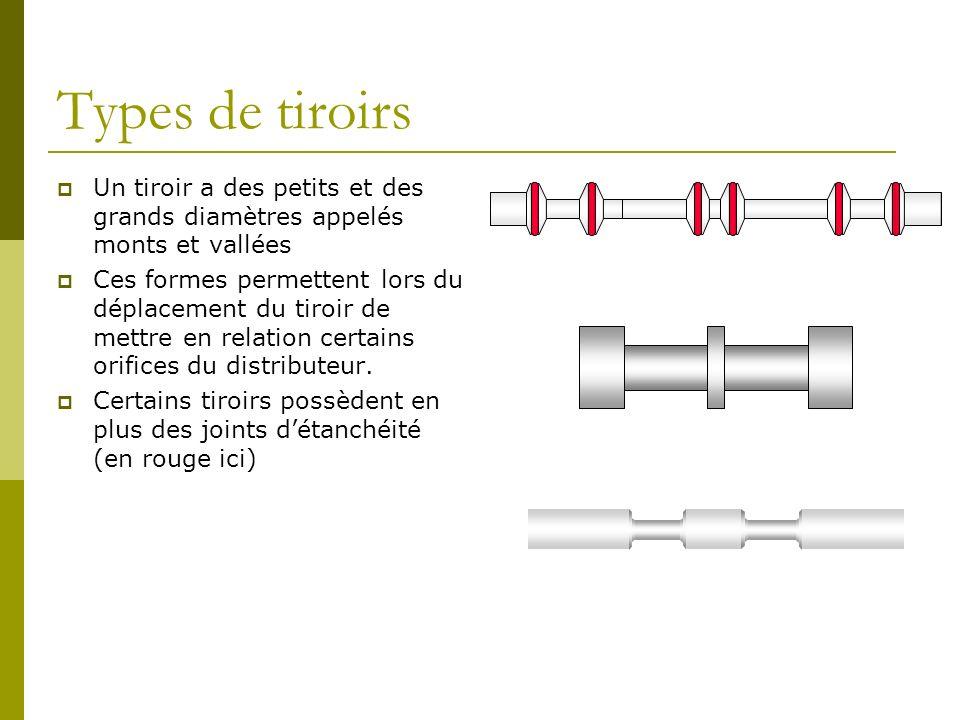 Types de tiroirs Un tiroir a des petits et des grands diamètres appelés monts et vallées Ces formes permettent lors du déplacement du tiroir de mettre en relation certains orifices du distributeur.