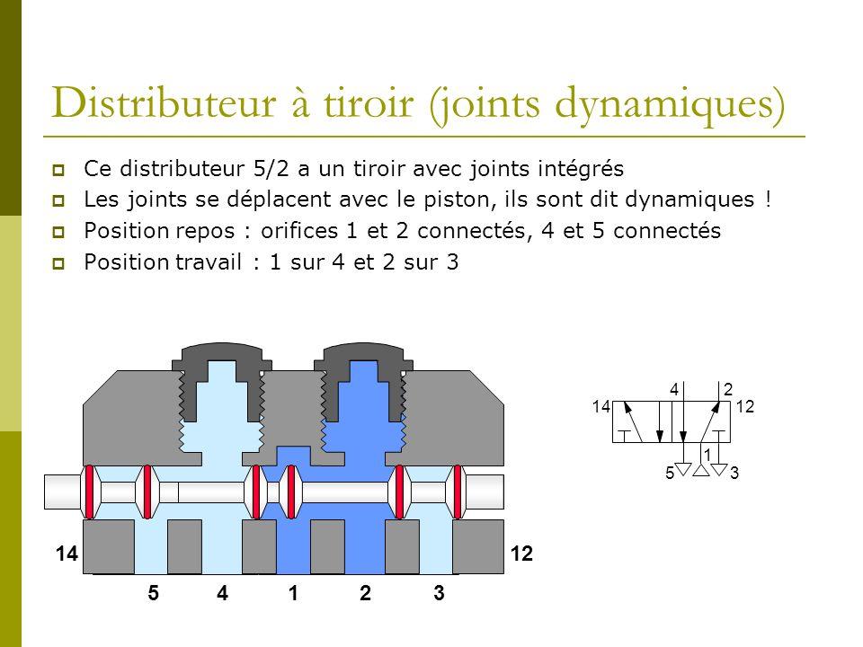 Distributeur à tiroir (joints dynamiques) Ce distributeur 5/2 a un tiroir avec joints intégrés Les joints se déplacent avec le piston, ils sont dit dynamiques .