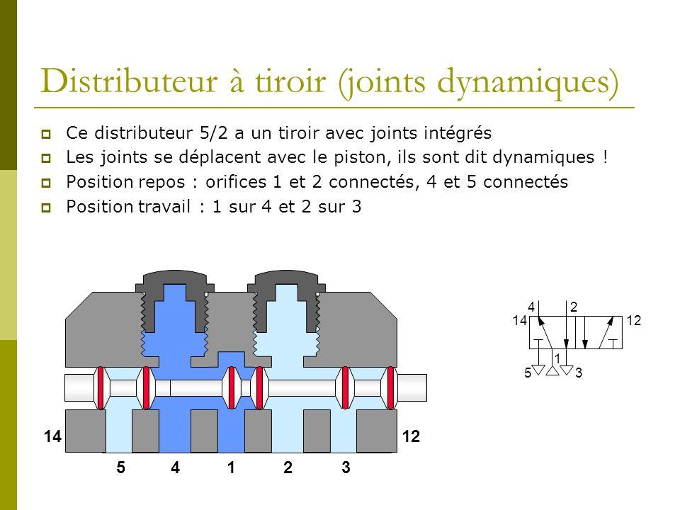Distributeur à tiroir (joints dynamiques) Ce distributeur 5/2 a un tiroir avec joints intégrés Les joints se déplacent avec le piston, ils sont dit dy