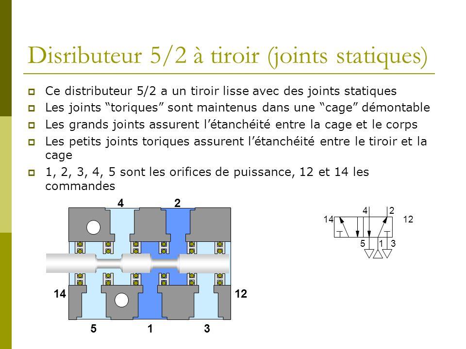 Disributeur 5/2 à tiroir (joints statiques) Ce distributeur 5/2 a un tiroir lisse avec des joints statiques Les joints toriques sont maintenus dans une cage démontable Les grands joints assurent létanchéité entre la cage et le corps Les petits joints toriques assurent létanchéité entre le tiroir et la cage 1, 2, 3, 4, 5 sont les orifices de puissance, 12 et 14 les commandes 1 24 53 14 1 24 53 12